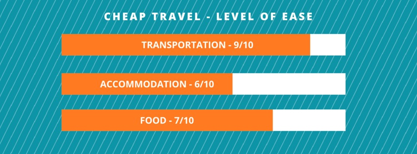 Check these levels to know how easy it is to travel in Thailand.