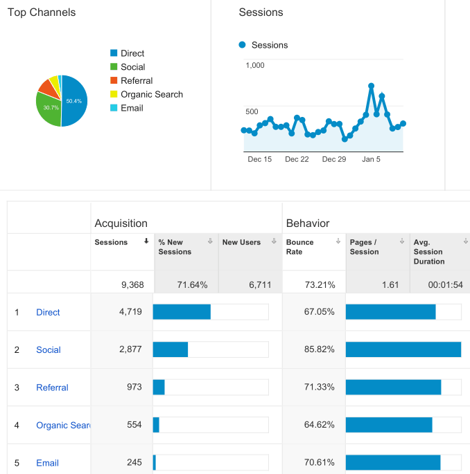 Referral traffic to site